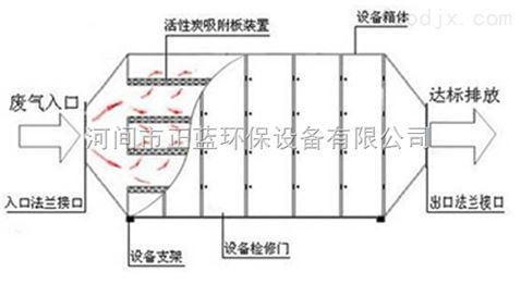 活性炭吸附箱结构图,臭气异味处理设备