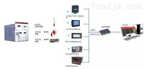 无线测温系统在吉化奇峰动力厂的应用