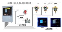 车库一氧化碳报警器装置厂家 联动PLC系统