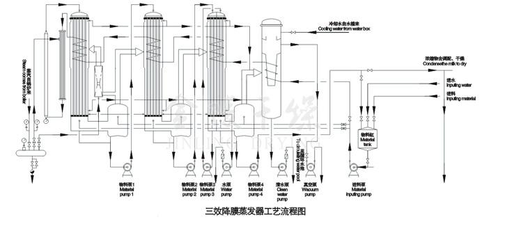 冷凝器结构独特,传热系数大,效果好. 采用喷射热压泵,节能效果明显.