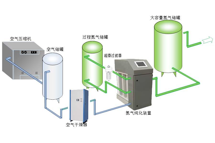 氮气加速用一次多少钱_氮气机怎么用_怎样用氮气置换设备